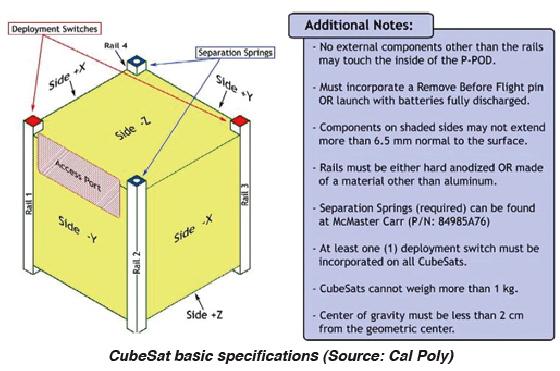 CubeSat specs diagram