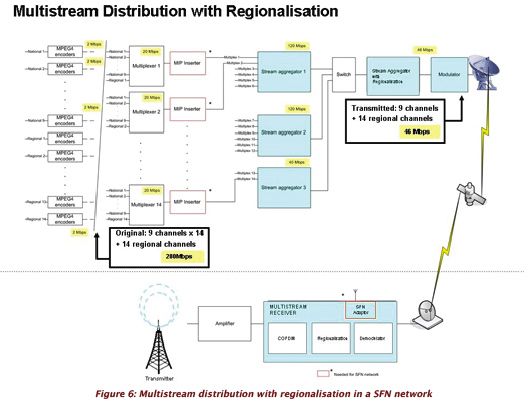 Figure 6 multistream distribution