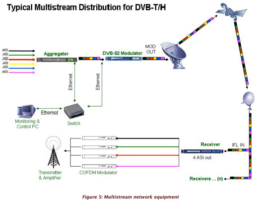 Figure 5 multistream net equip