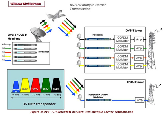 Figure 1 wo multistream