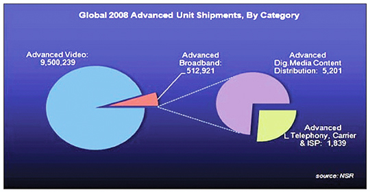 Global Advanced Units diagram