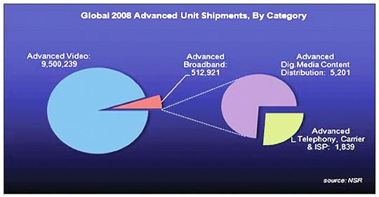 Global Advanced Units diagram