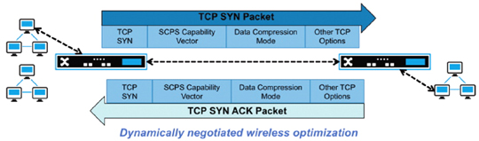 Dynamically wireless diagram