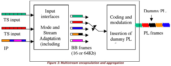 Figure 3 multistream encap