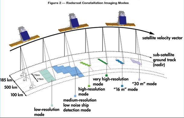 radarsat f2 sm 070810