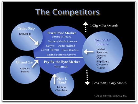 Gottlieb competitors diagram