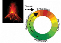 GMV diagram