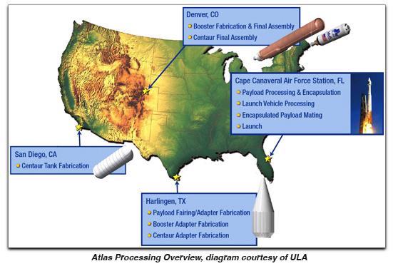 Atlas processing diagram