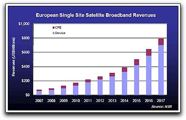 NSR-European-Single-Site-Sat-Revs