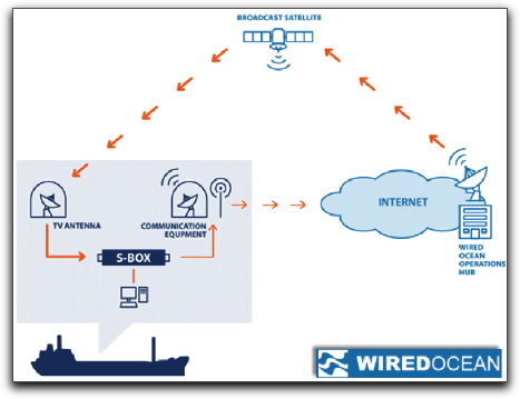 Wired Ocean diagram