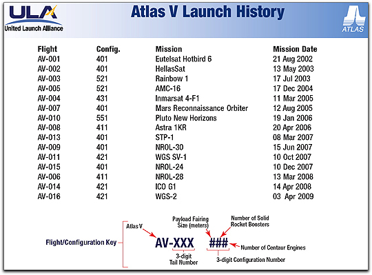 Atlas V launch history